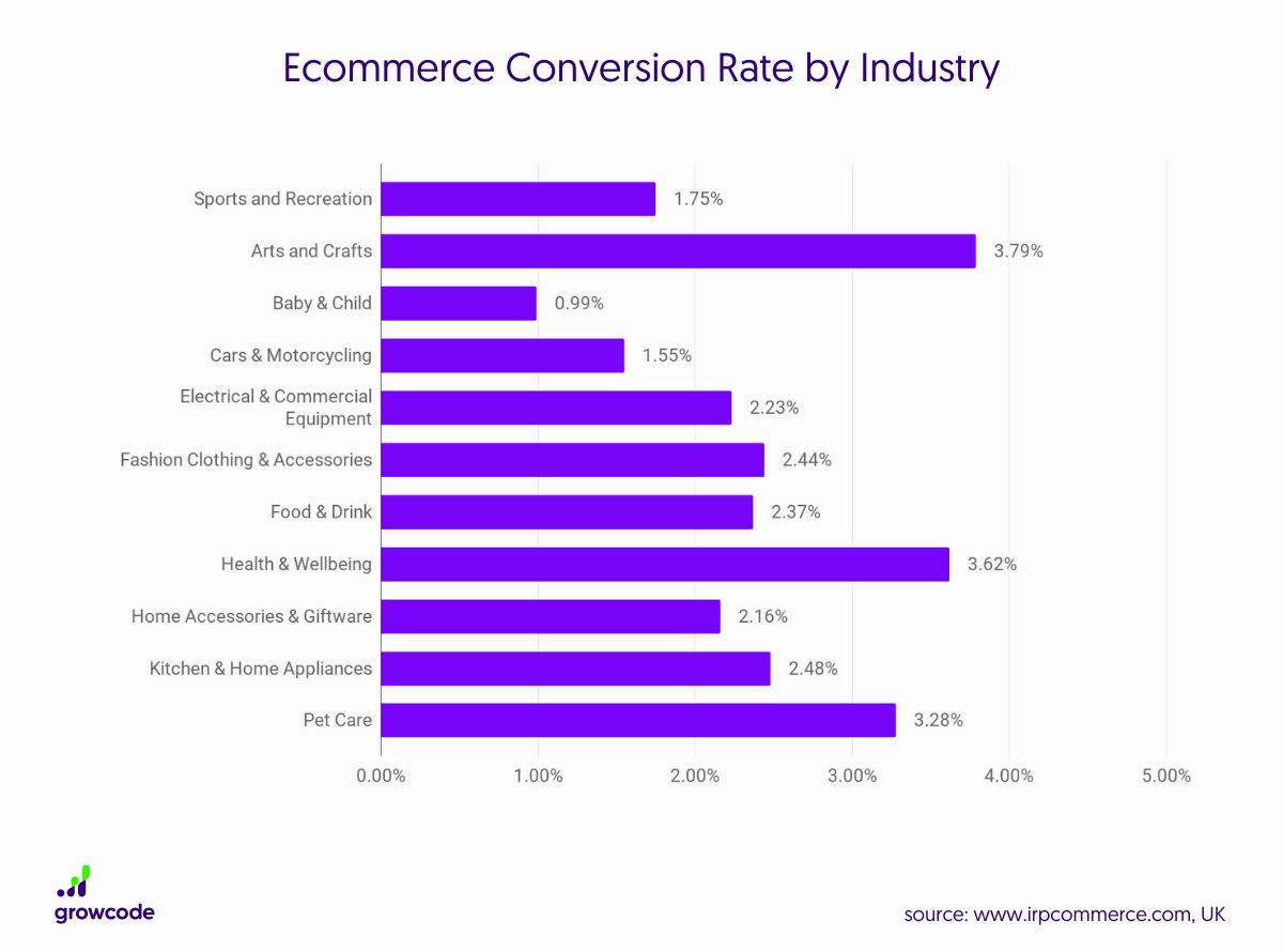 average eCommerce conversion rate by industry