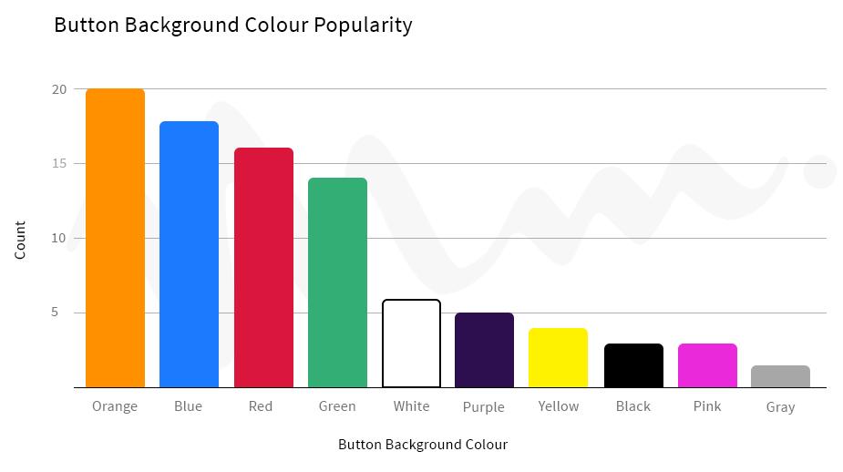 CTA button color to improve eCommerce conversion rates
