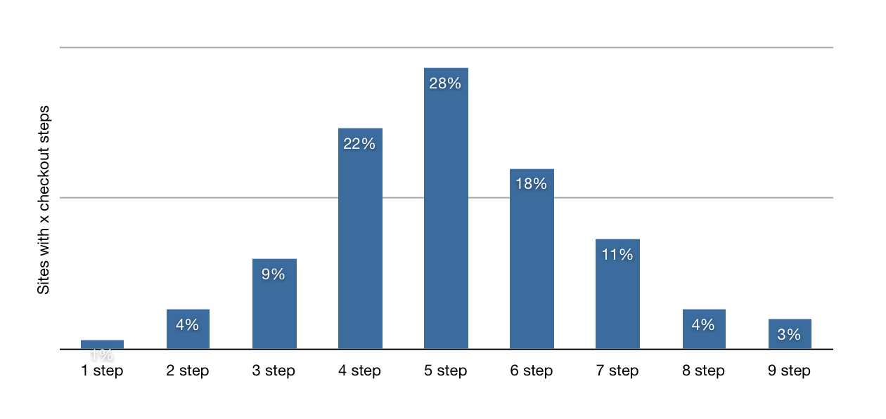 example of a simple checkout process for better conversions
