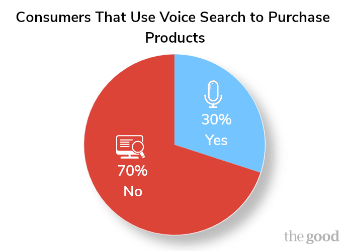 pie chart showing percentage of customers using voice search