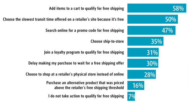 actions customers are ready to take to receive free shipping