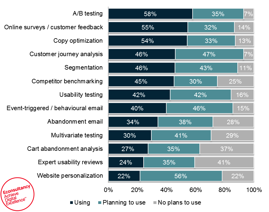 ab testing to improve eCommerce conversion rates