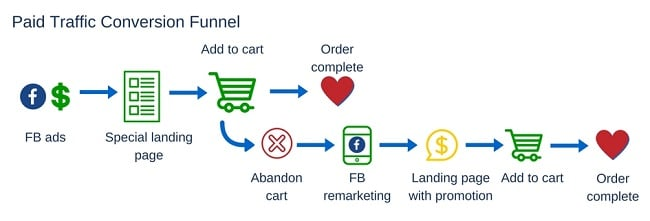 example of a conversion funnel with landing page
