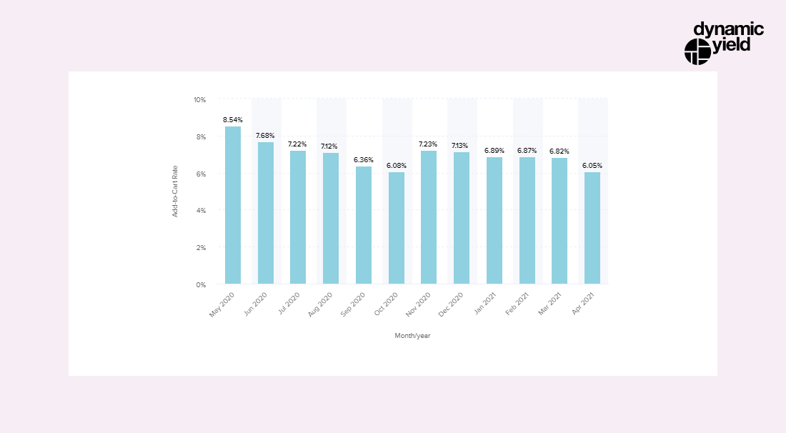 average add to cart conversion rate data