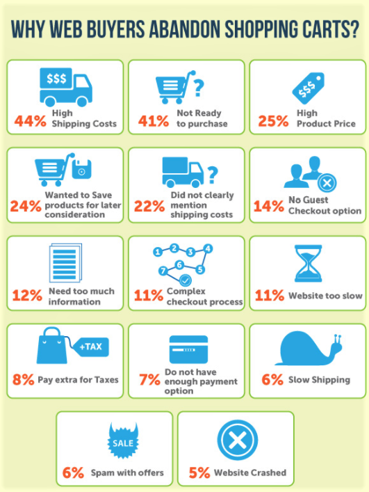 reasons for low add to cart conversion rates