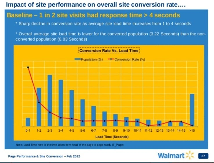 Walmart page speed case study
