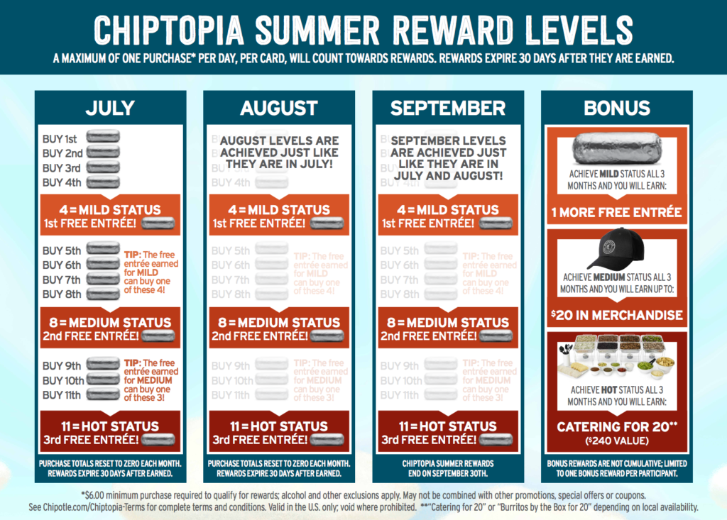example of a poorly designed loyalty program