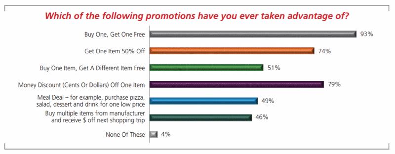 Chart showing percentage of customers who prefer BOGO bundles