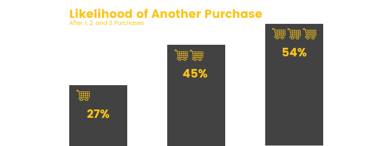 probability of a repeat customer buying from you
