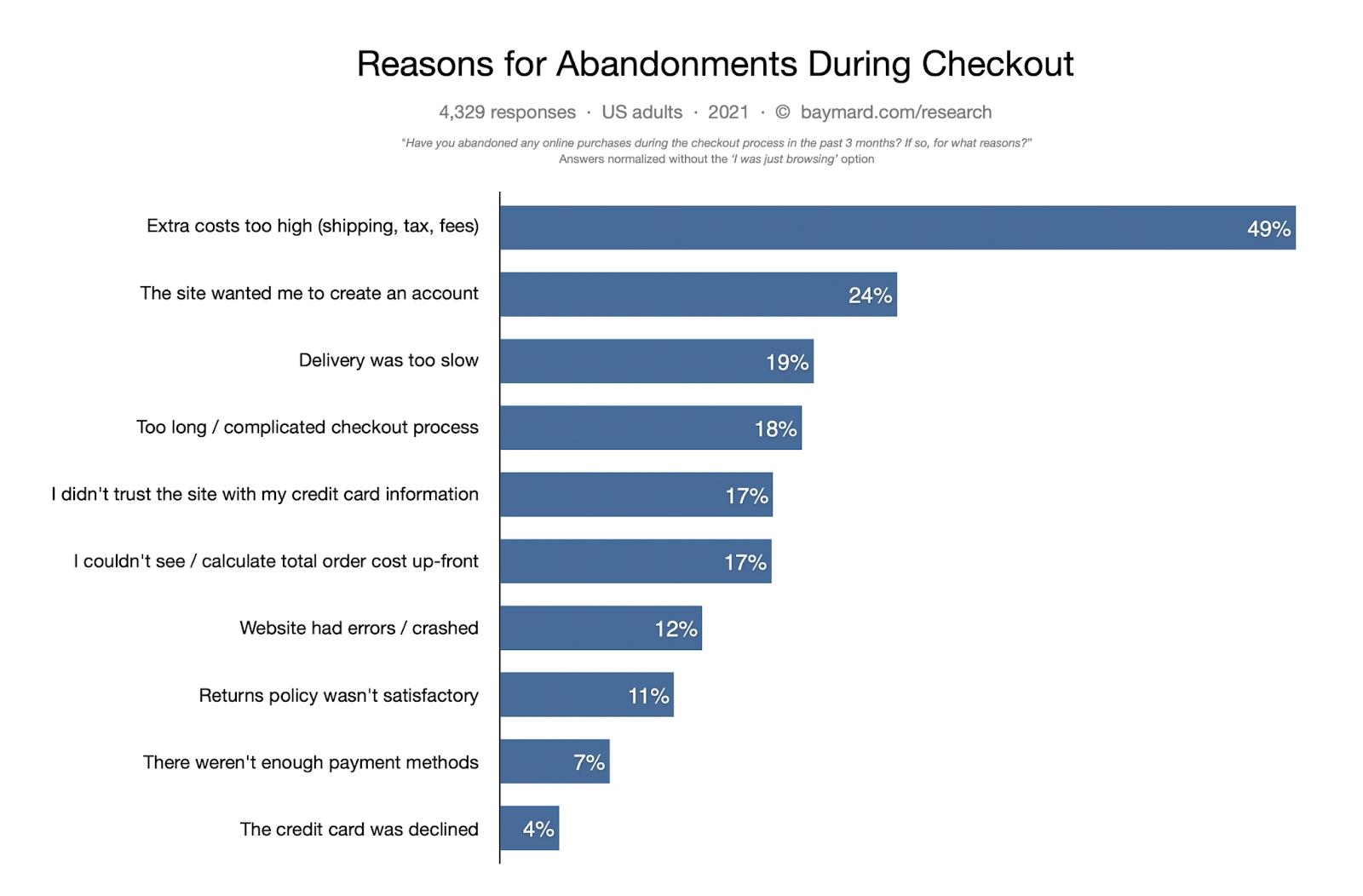 major reasons for cart abandonment
