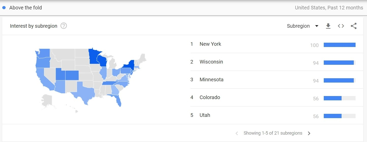 above the fold search trend