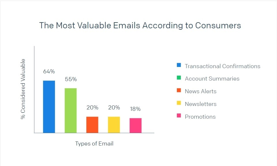 chart showing importance of transactional emails