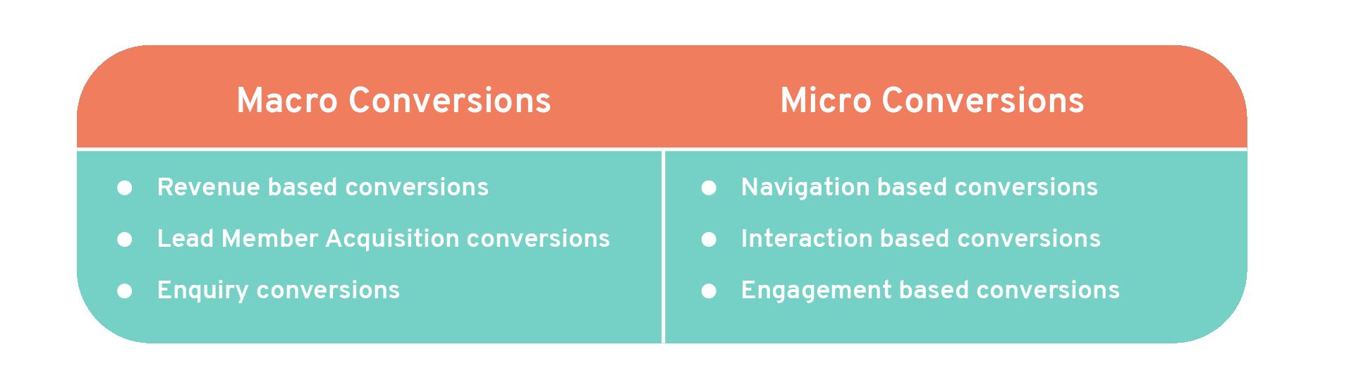 macro conversions vs micro conversions