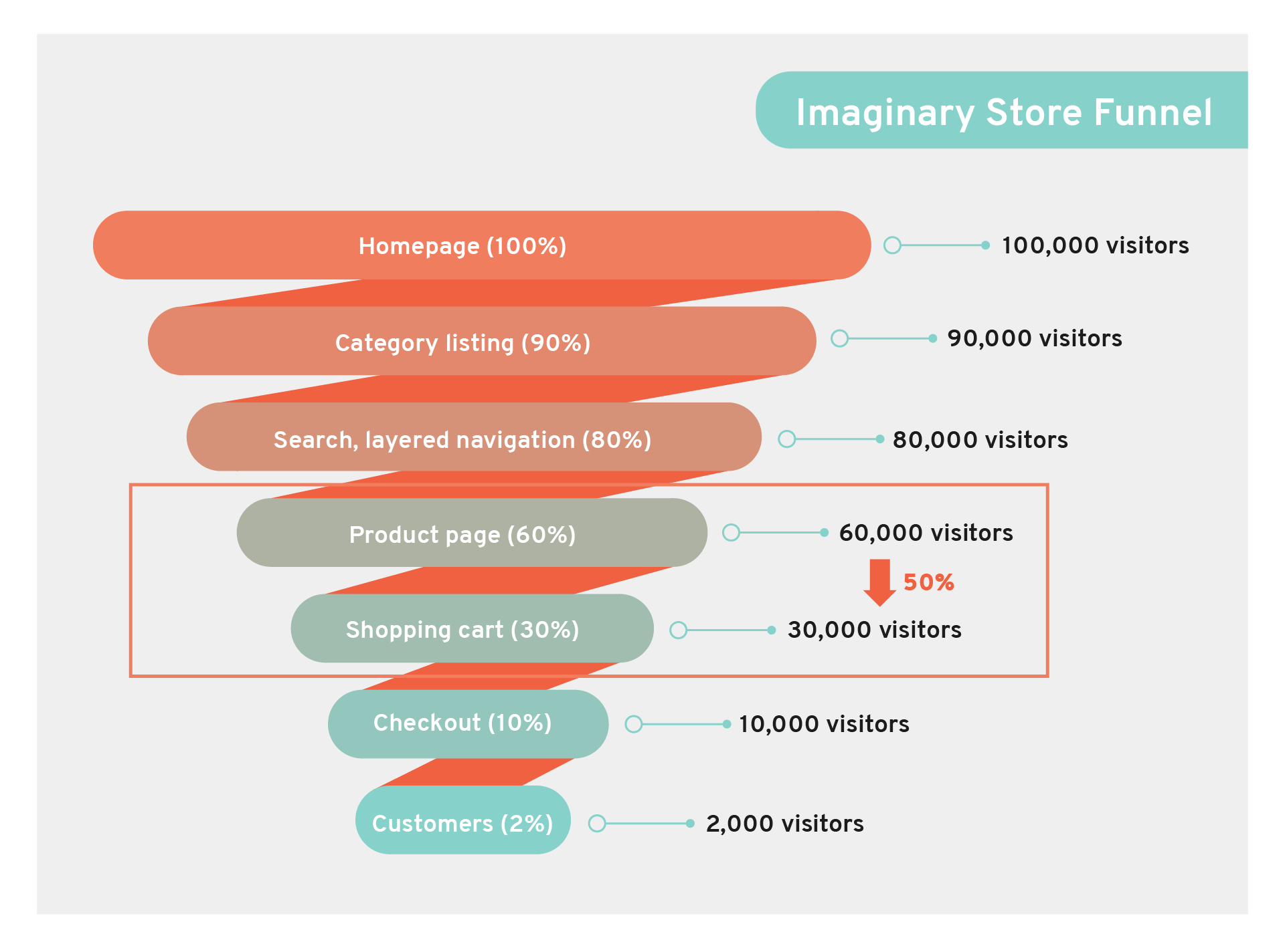 store funnel for choosing micro conversions