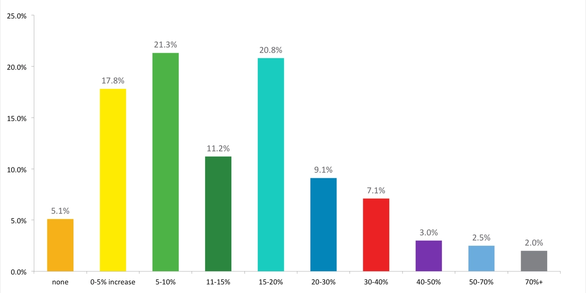 bar graph showing how email personalization leads to higher open rates
