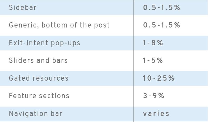 average CTA conversion rates by location