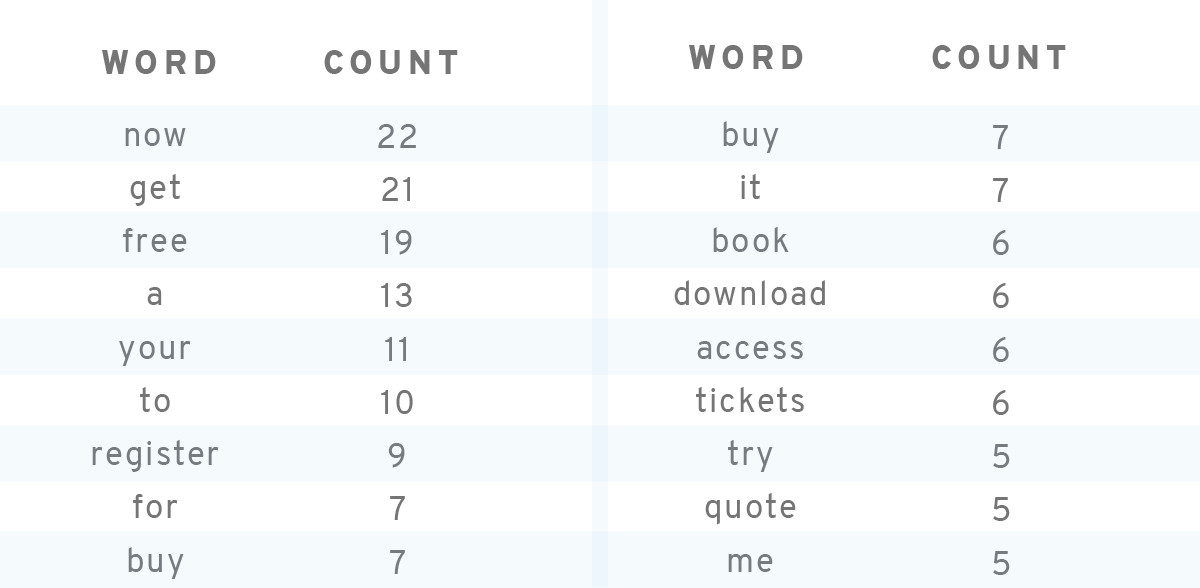 CTA trigger words to improve eCommerce conversion rates