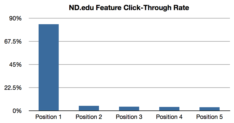 Chart from Erik Runyon's research showing poor clickthrough rates of eCommerce image carousels