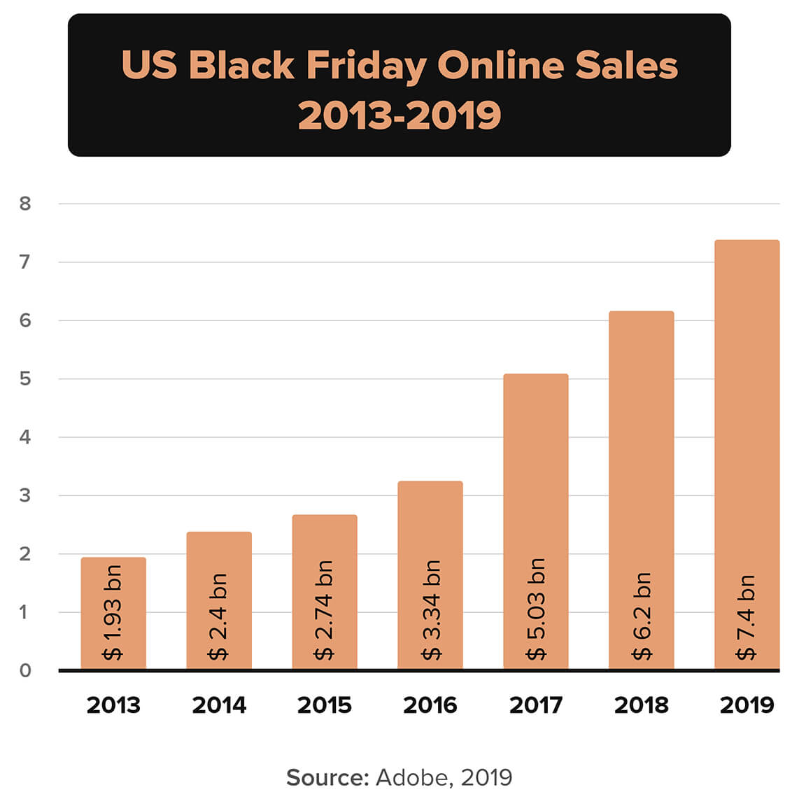 chart showing Black Friday sales from 2013-2019