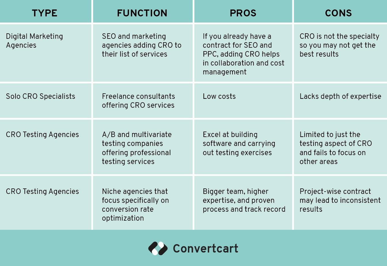 type of conversion rate optimization service