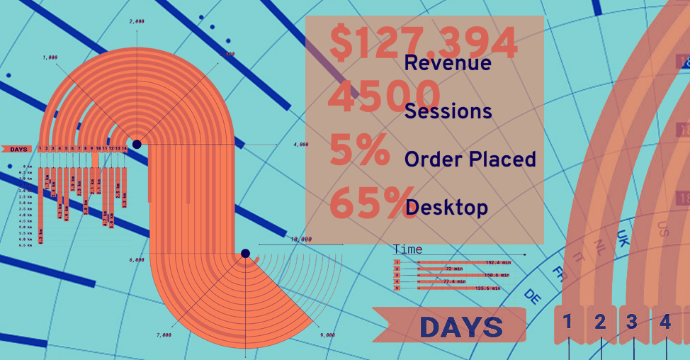 Data beyond Heatmaps — that top eCommerce brands track