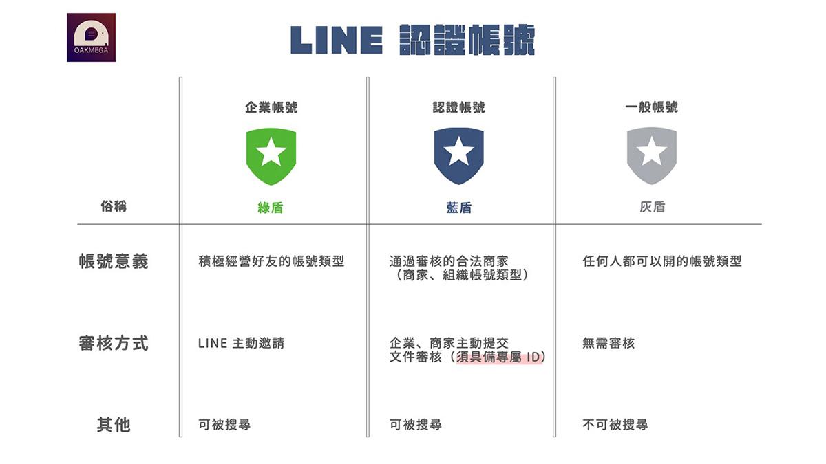 你應該認識 LINE 認證官方帳號是什麼?