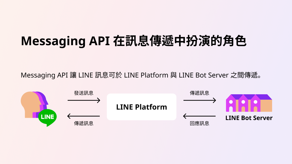 Messaging api's role when message is delivered.