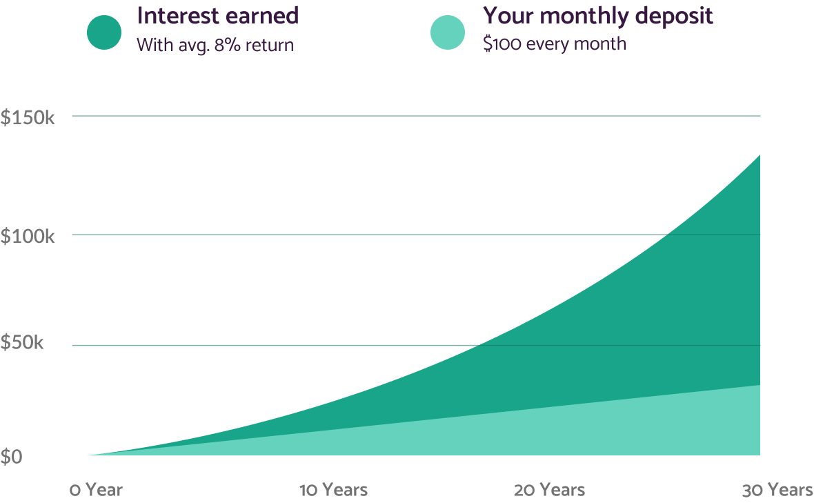 Graph showing you that over time thanks to the compound interests your portfolio grow exponentially