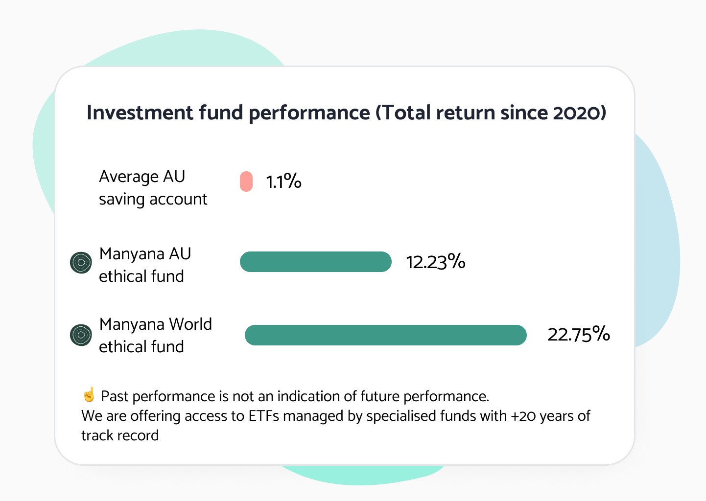 Comparing returns for the last year