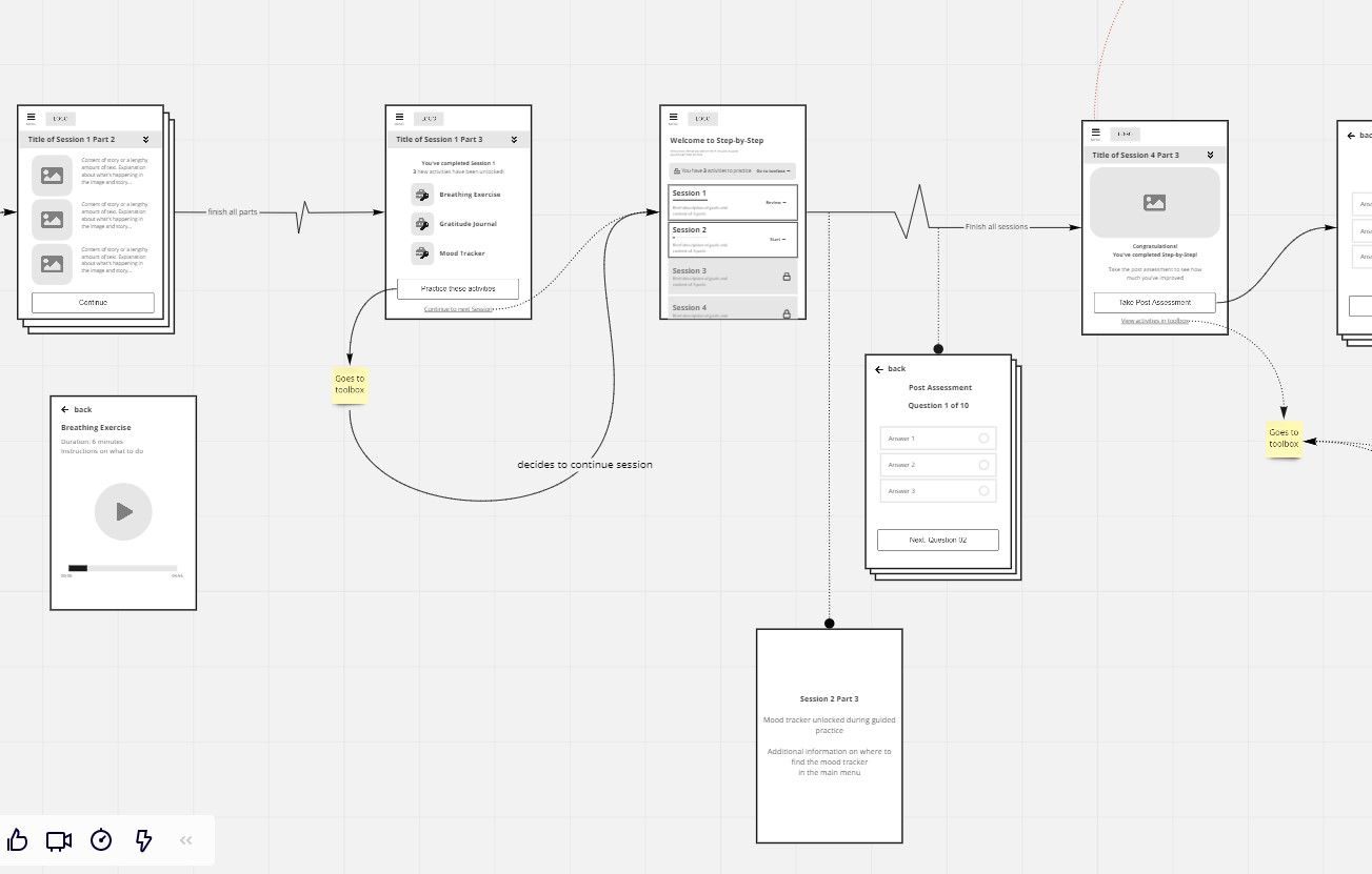 Screenshot of WHO's Step-by-Step   app flow