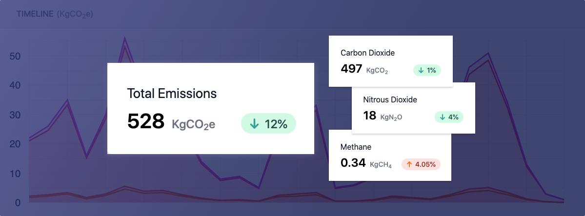 Introducing Climatiq: The Carbon Footprint Intelligence Platform