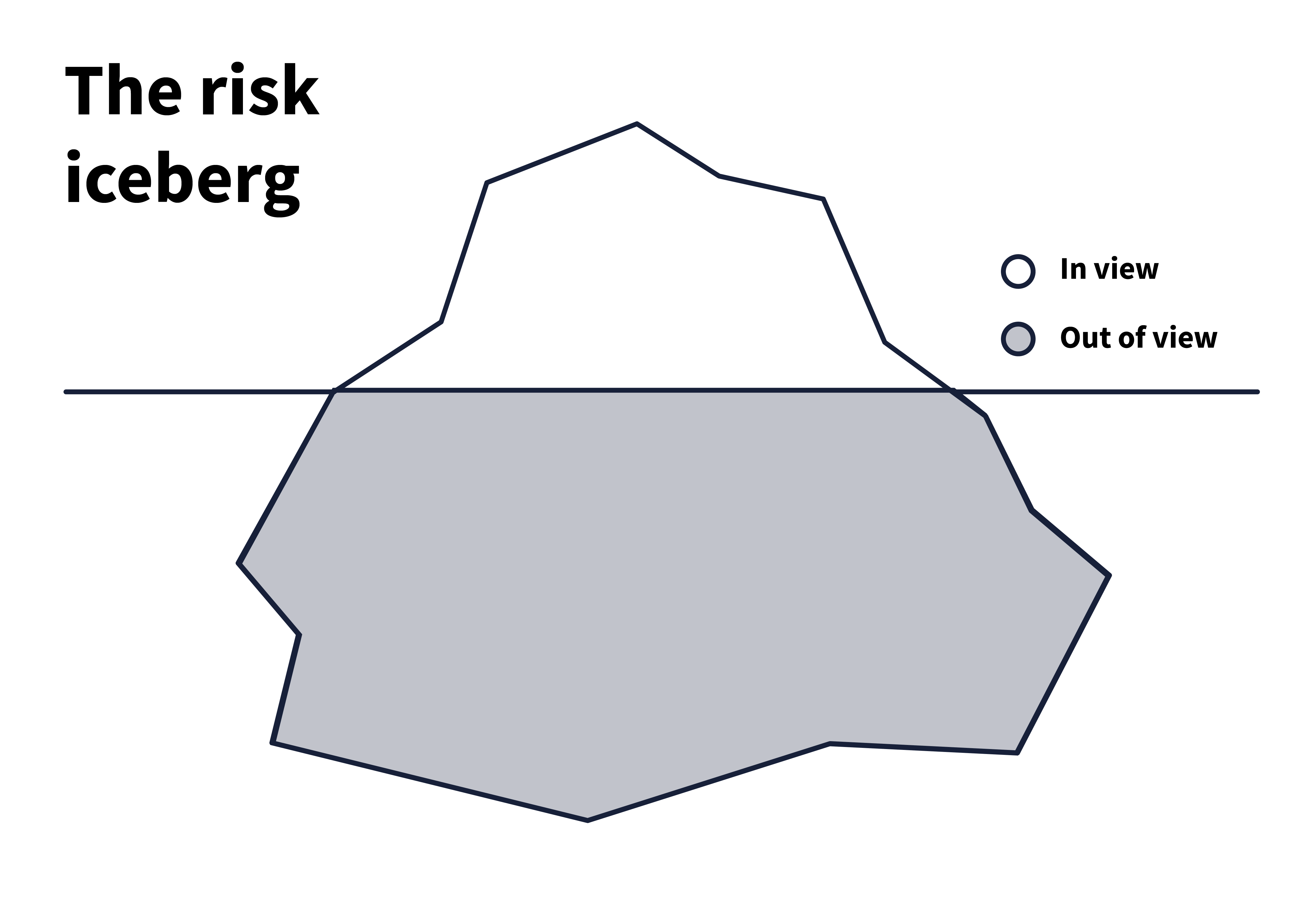 An iceberg, mostly submerged, that represents the risk a company faces.