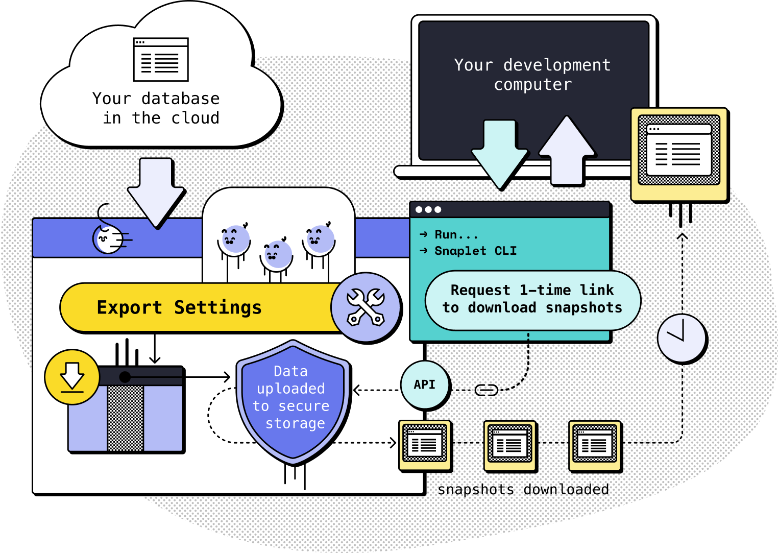 Image explaining how Snaplet works