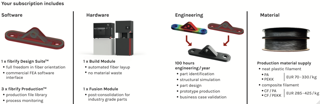 Everything that is part of your Series Red Additive Fusion Technology subscription