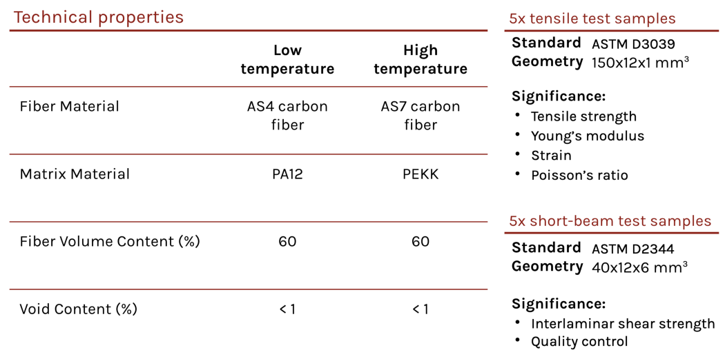 Technical properties of PA12 and PEKK carbon composites