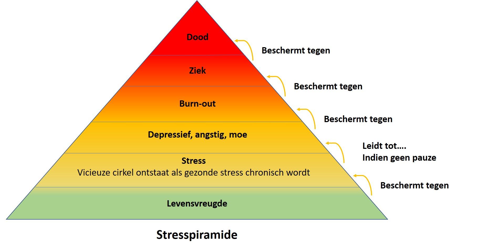Stresspiramide van Wutah