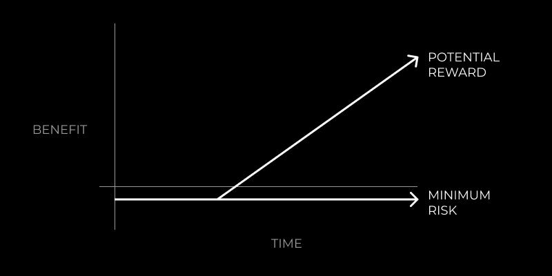 Asymmetric Bets Illustration