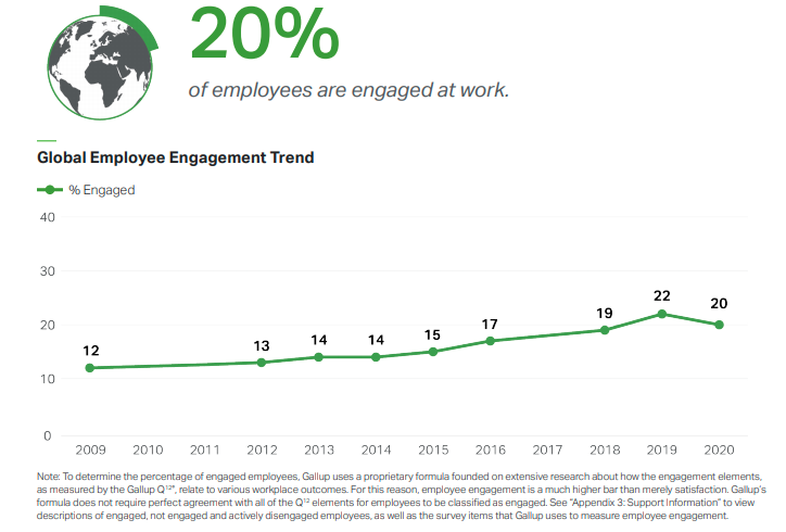 gallup global employee engagement trend