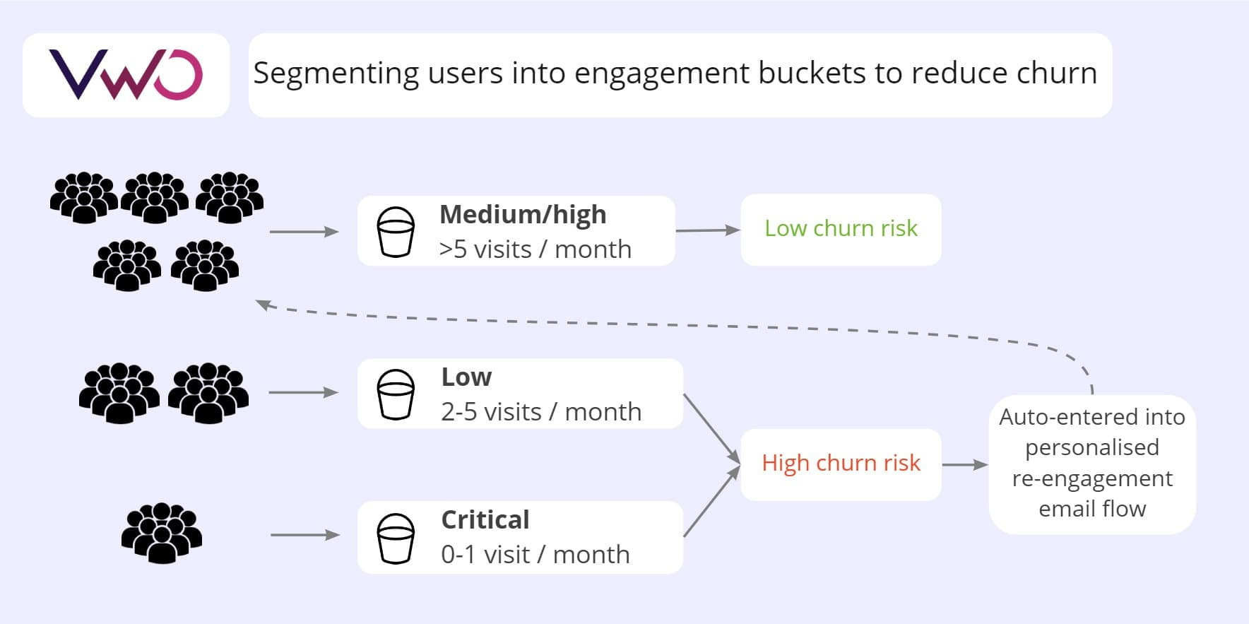 VWO segmented users by engagement. Users with low engagement were entered into a re-engagement email flow to reduce churn