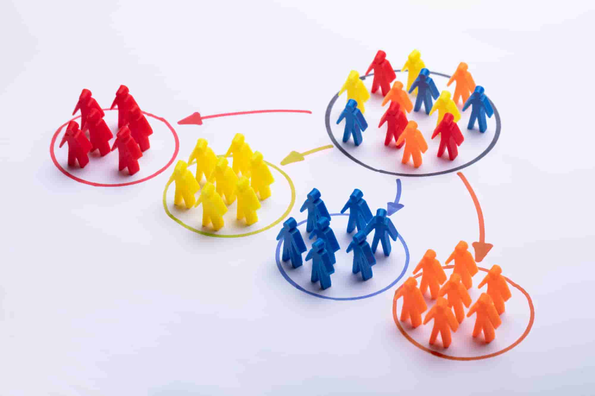 A large group being divided into smaller groups based on shared characteristics