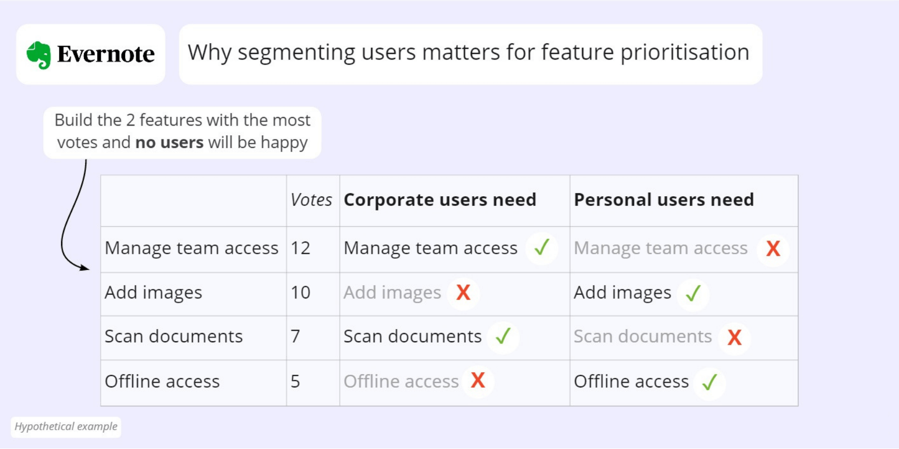 This Evernote example shows that if you build the two features with the most votes no group of users may be satisfied