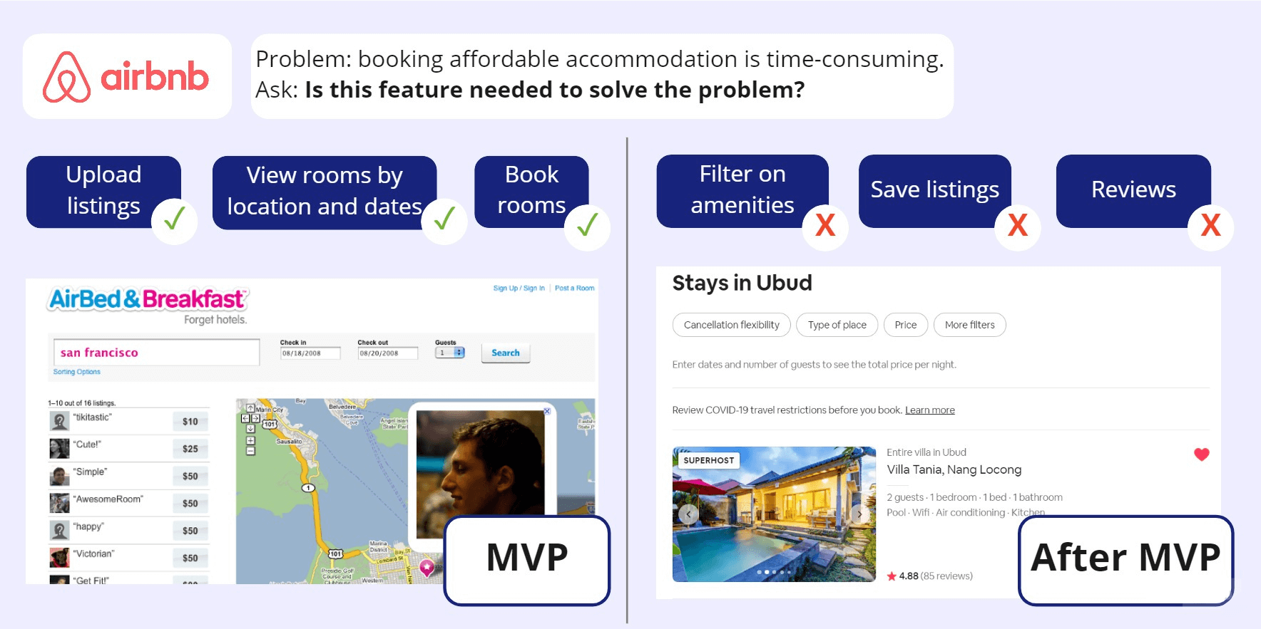 Airbnb's MVP only let users upload listings, view rooms and book rooms. Nice to have's like filtering and reviews came later.