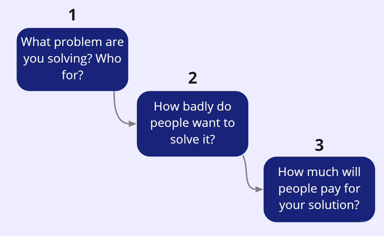 3 steps in value validation are what problem are you solving, how how badly do people want it solved, and how much will they pay