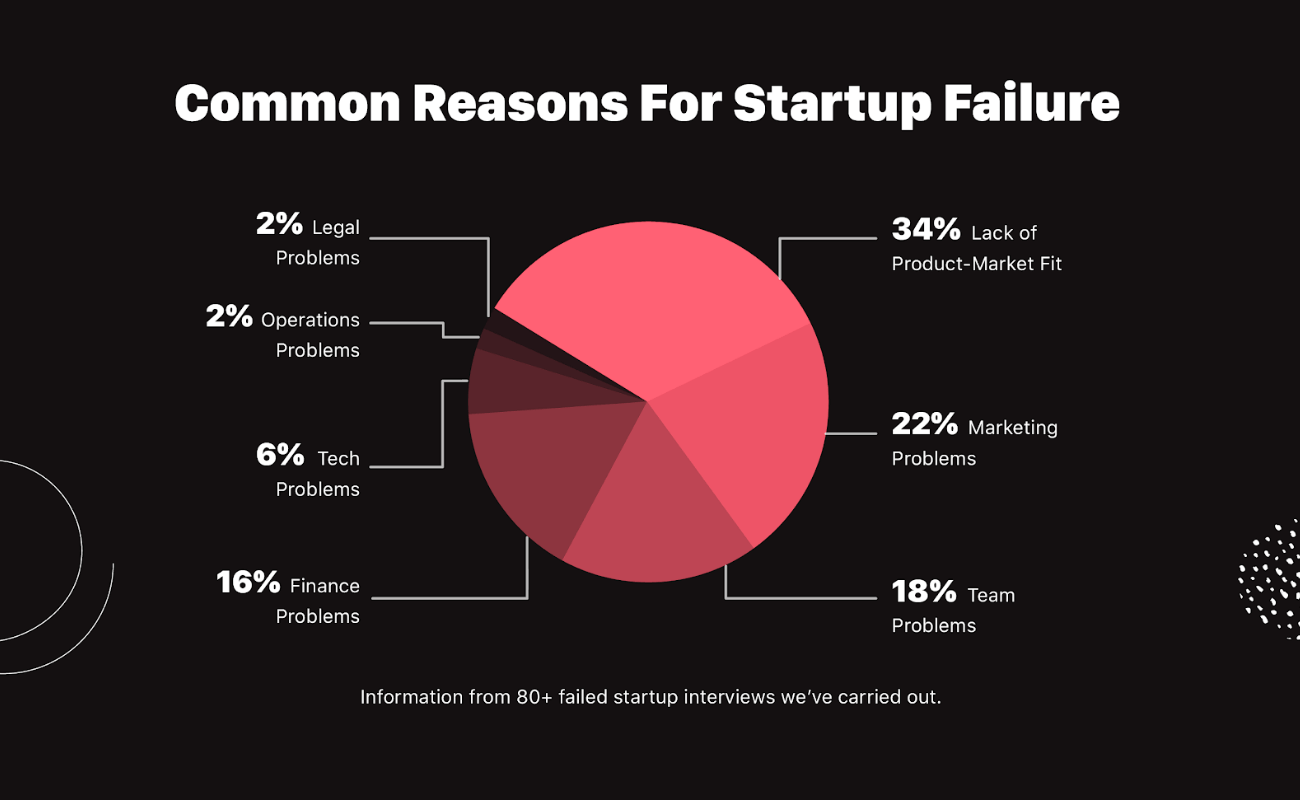 Pie chart showing the most common reasons for startup failure. 34% due to lack of product market fit, 22% marketing problems