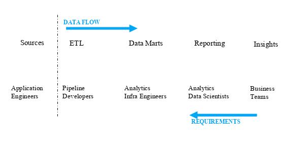 ETL Based Data Architecture