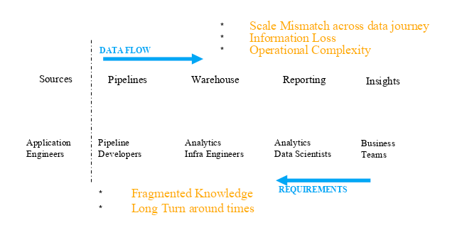 Challenges of ETL Data Architecture