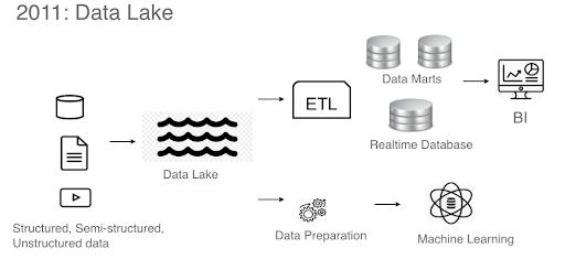 2011 Data Lake