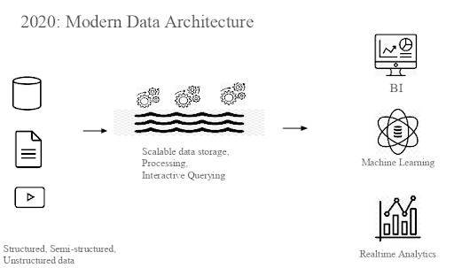 Modern Data Architecture