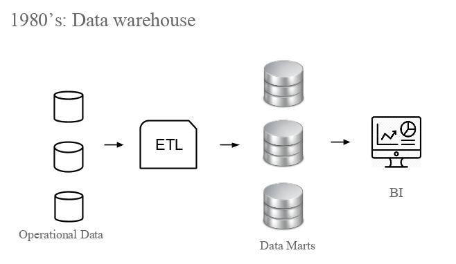 1980 Data Warehouse