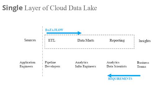 Single Layer of Cloud Data Lake